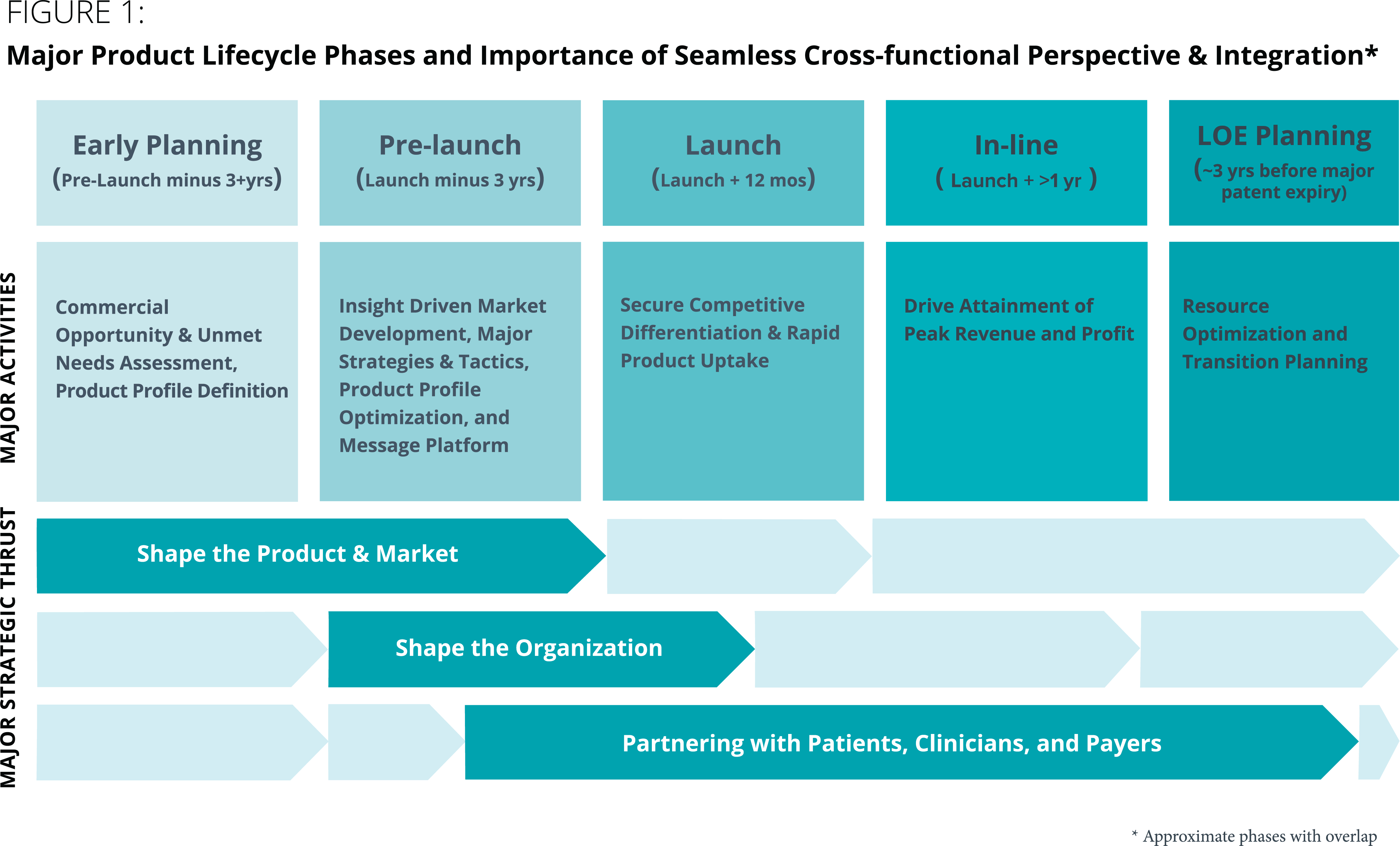 Figure 1: Major Product Lifecycle Phases and Importance of Seamless Cross-functional perspective and Integration