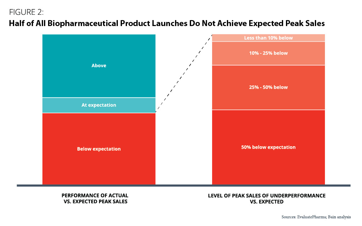 Figure 2: Half of biopharmaceutical product launches do not achieve expected peak sales